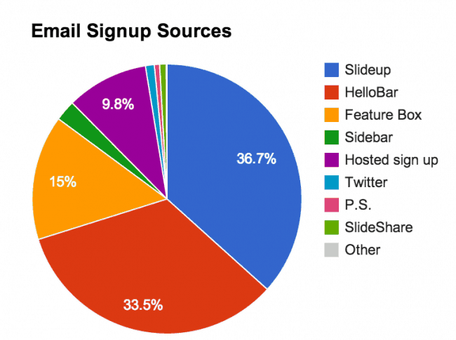 Buffer email signup sources